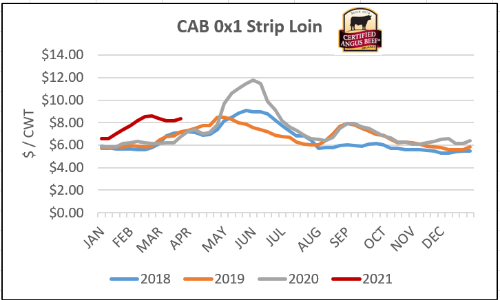 CAB Strip Loin graph