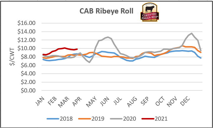 CAB ribeye roll graph