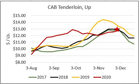 CAB tenderloin price/lb
