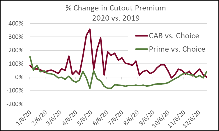 % Change in Cutout Premium
