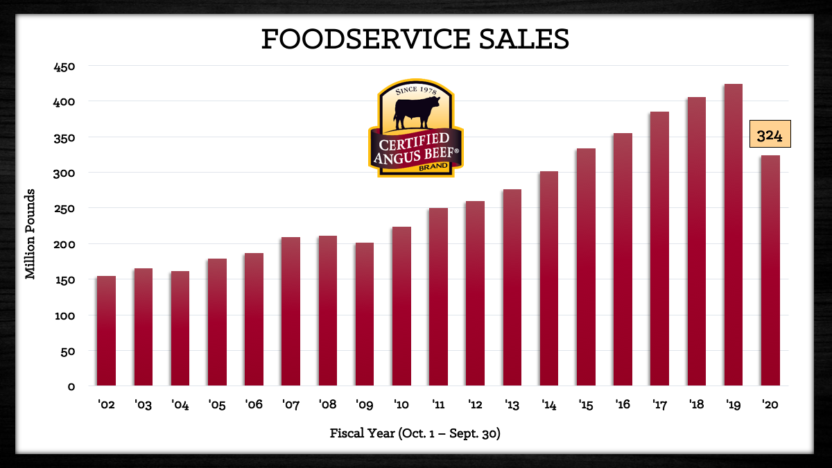 driving demand, foodservice