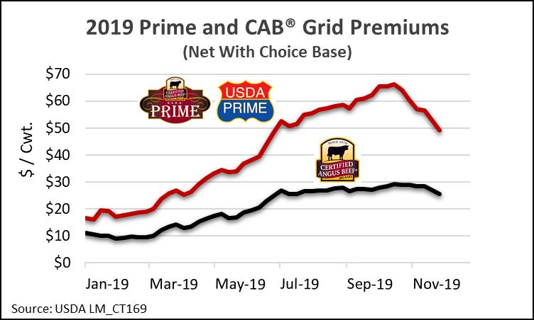 grrid premiums