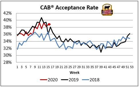 cab acceptance rate