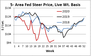 Fed steer price
