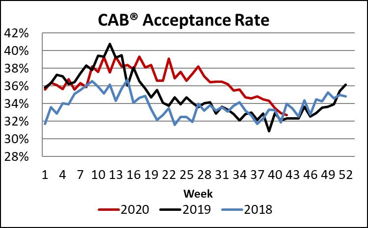 CAB acceptance