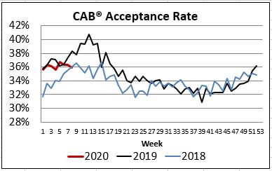 CAB acceptance rate