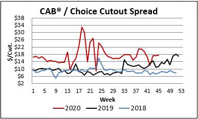 CAB Ch Cutout Spread
