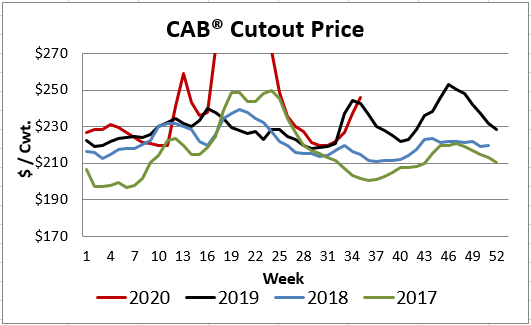 cab insider cutout price
