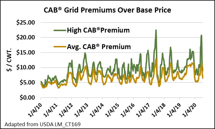 CAB grid premiums