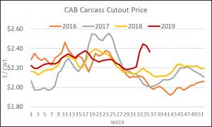 carcass cutout price