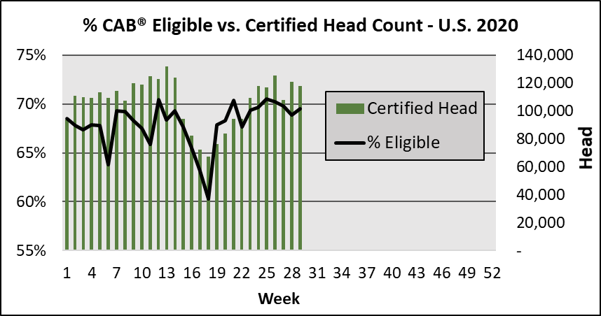 % CAB eligible vs CAB head count