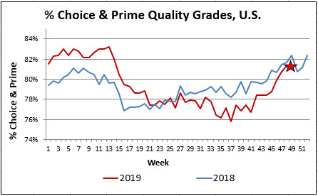 Ch and Pr Qual grades