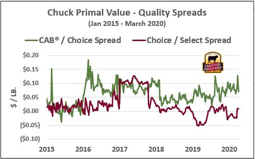 chuck primal values