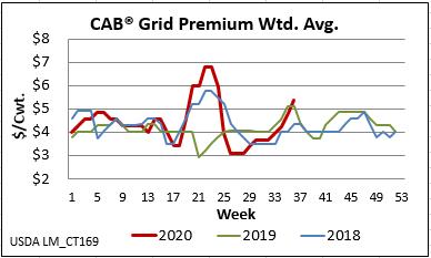 cab insider grid premium weighted average