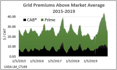 CAB grid premiums 2019