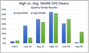 high and avg marbling epd carcass data chart