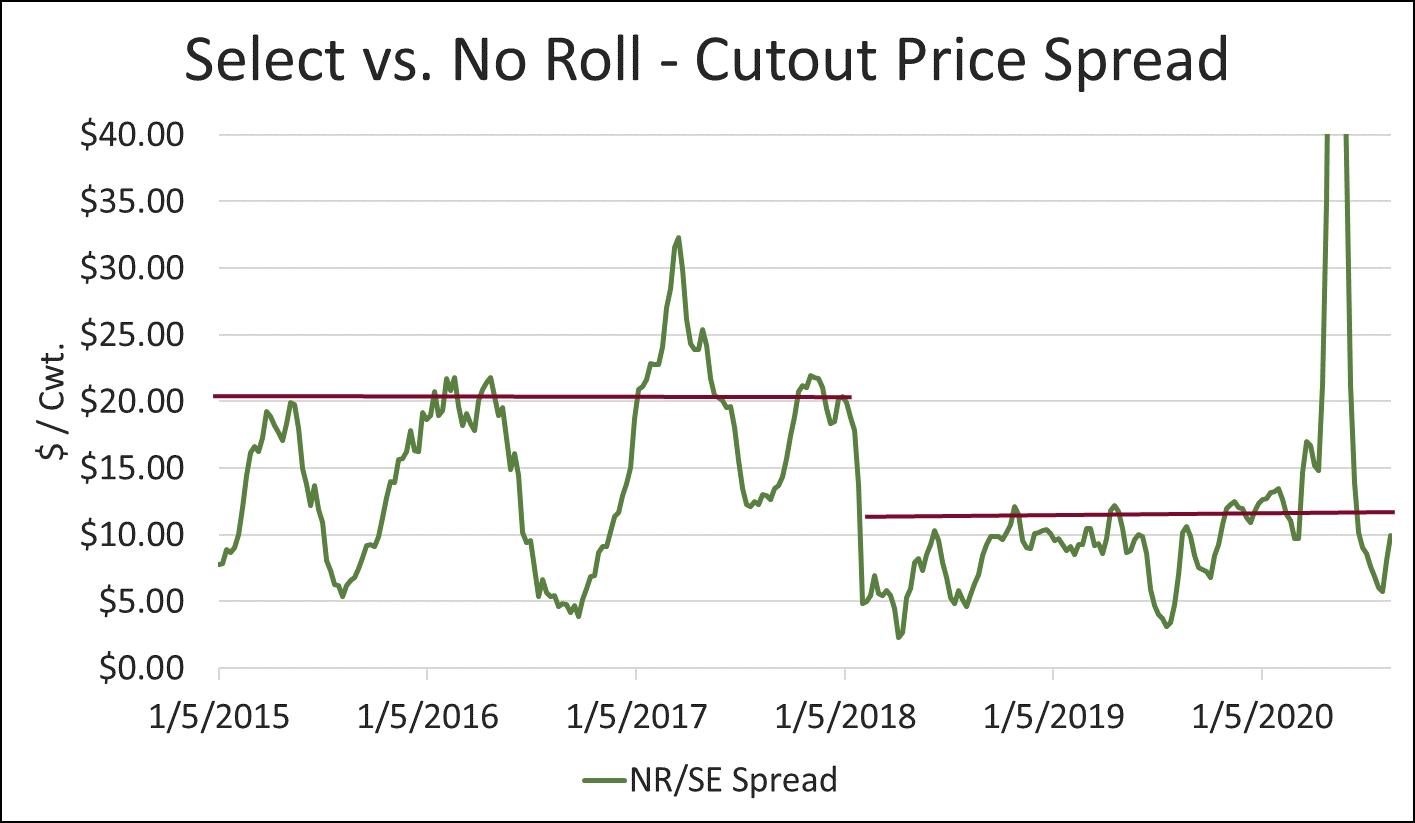 select vs no roll