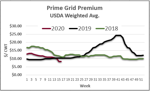 Prime grid premium table