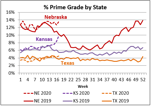 prime grade by state