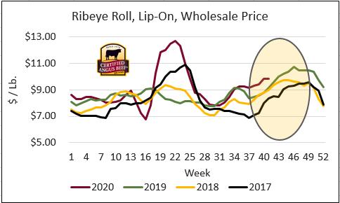 ribeye roll wholesale price