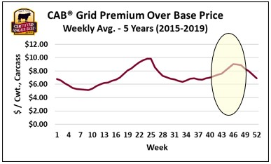 grid premiums