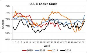 percent Choice grade