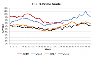 percent Prime grade