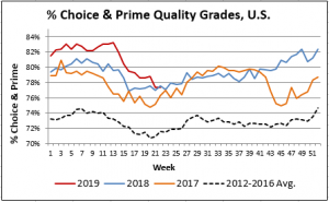 percent choice and prime chart