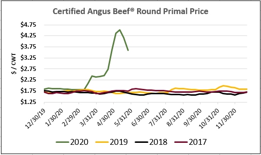 round primal pricing
