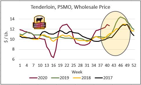 tenderloin wholesale price