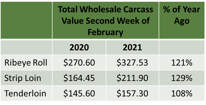 Wholesale carcass value figure