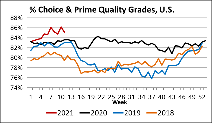 % Prime and Choice grades graph